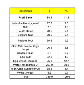 Gluten Free Bread Ingredient Table