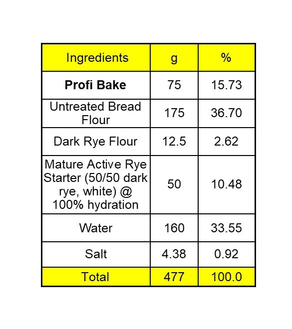 Ingredient List for Profi Artisan Bread
