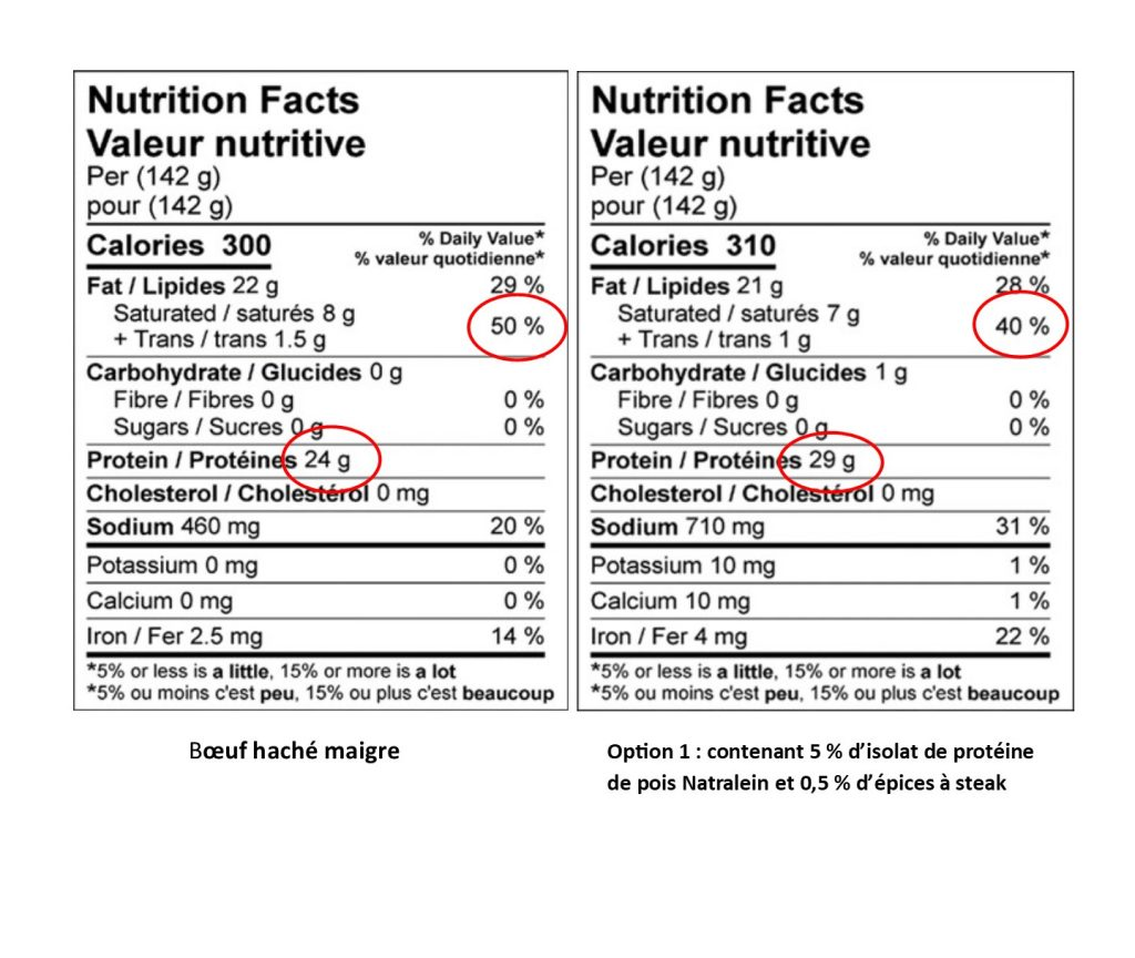 French Nutritional Facts Tables ground meat vs natralein & steak spice