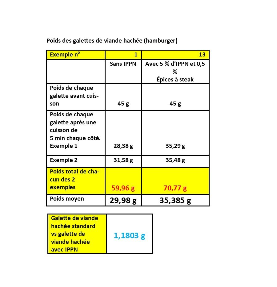 Table comparing weights of hamburger with and without Natralein Pea Protein (French copy)