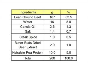 Ingredient burger recipe table